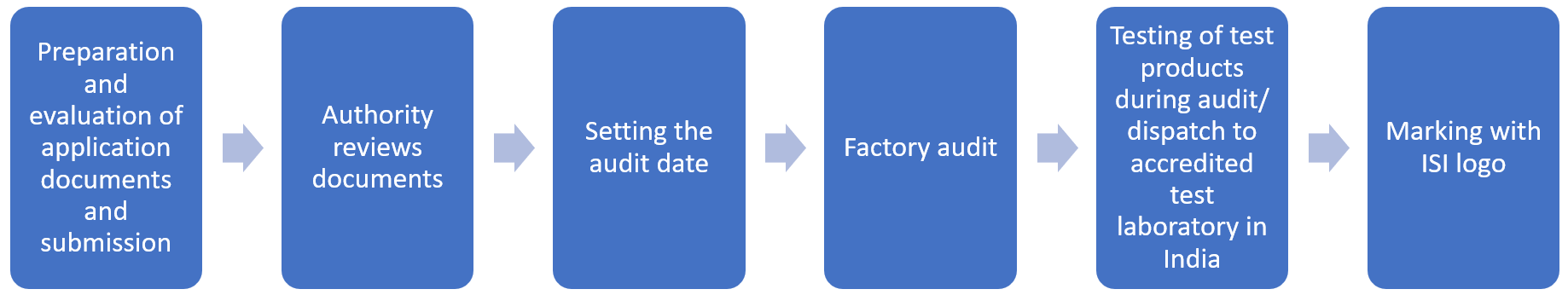 FMCS-India-Certification-Process