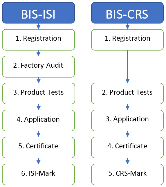 how-to-get-BIS-certificate-for-import-in-india