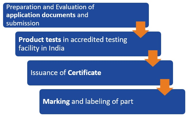 BIS-Certification-Process