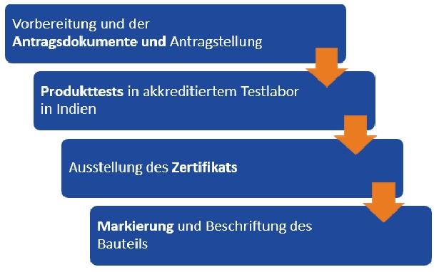 BIS Zertifizierung