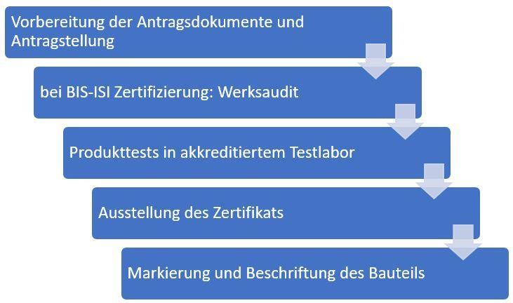 Was-ist-BIS-Zertifizierung
