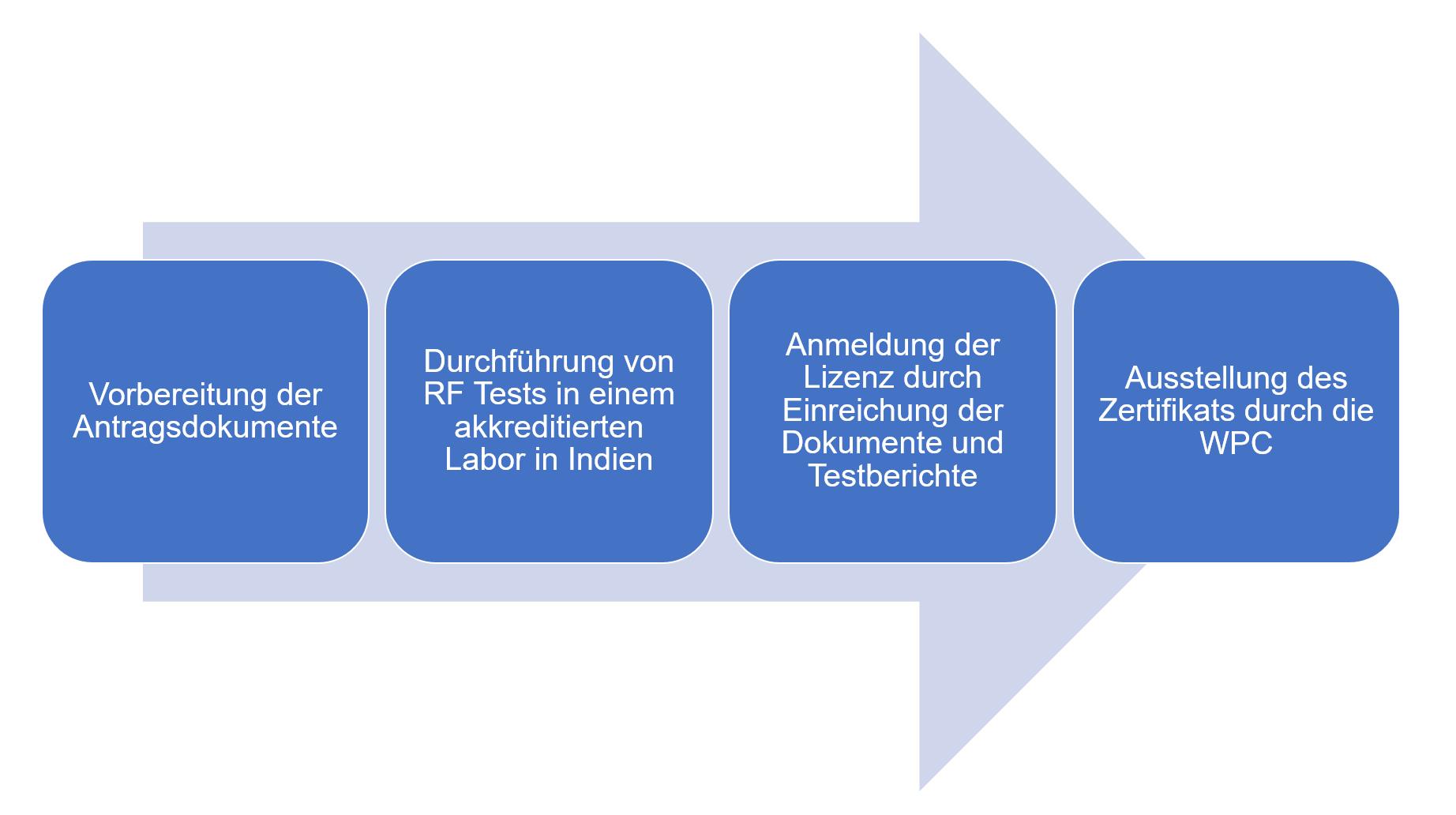 Prozessablauf-WPC-ETA-(Equipment-Type-Approval)-Zertifizierung